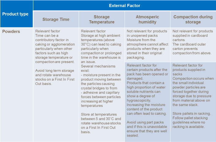 Table showing powdered product and the impact of external factors