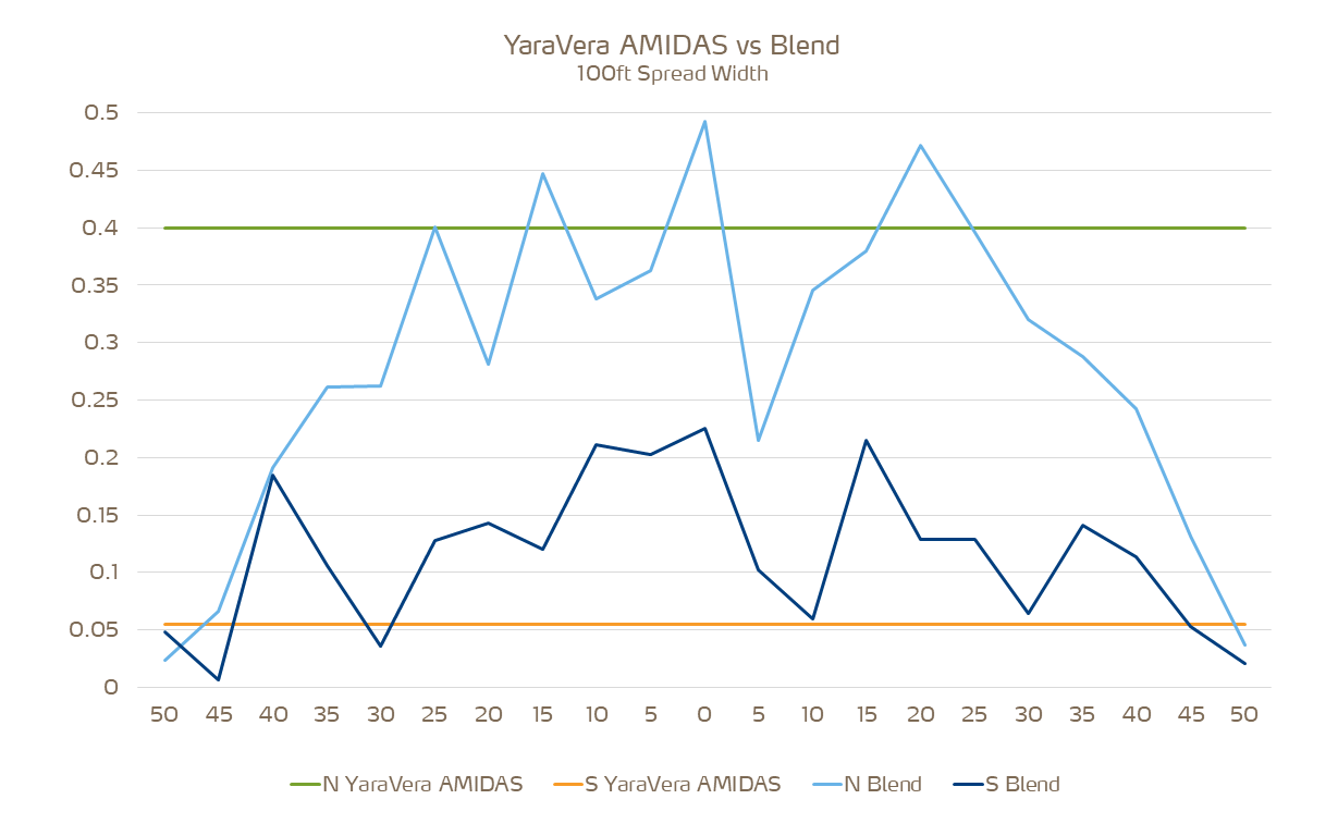 spreading uniformity of blends versus YaraVera Amidas