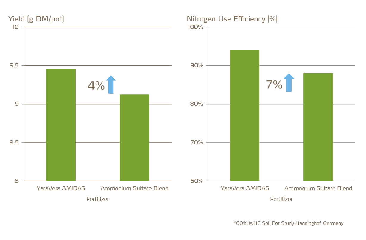improved nitrogen efficiency
